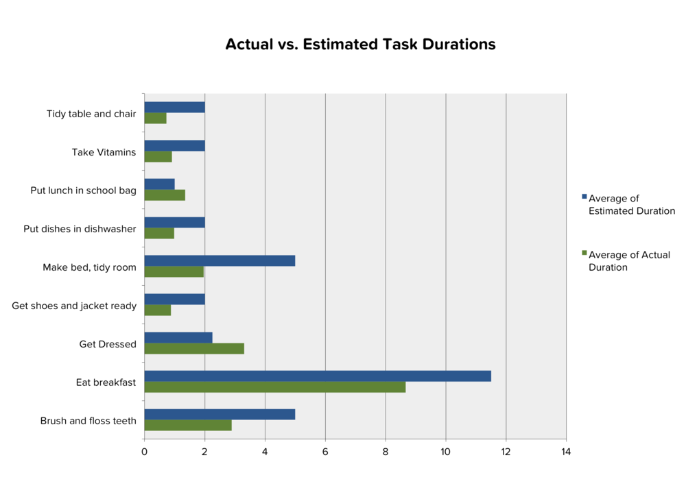 Leo's average task durations, estimated versus actual.