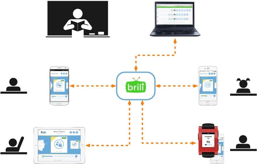 Brili allows supervision of multiple kids' activities at once, in real-time, using a wide variety of devices.