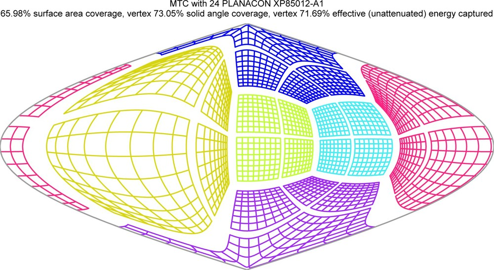 Ultralytics Center of Energy (CE) solid angle projection visual for the University of Hawaii Mini-TimeCube (MTC) antineutrino detector.