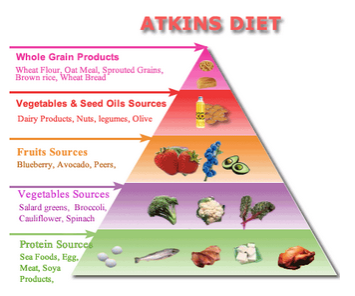 How Low Of A Low Carb Diet Is Correct For You Ann Arbor Holistic