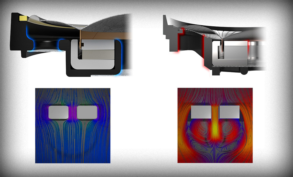 NightHawk's equitangential corners (left) enable smooth airflow. Sharp corners of typical drivers (right)lead to turbulence and eddy current buildup around vents and internal cavities.