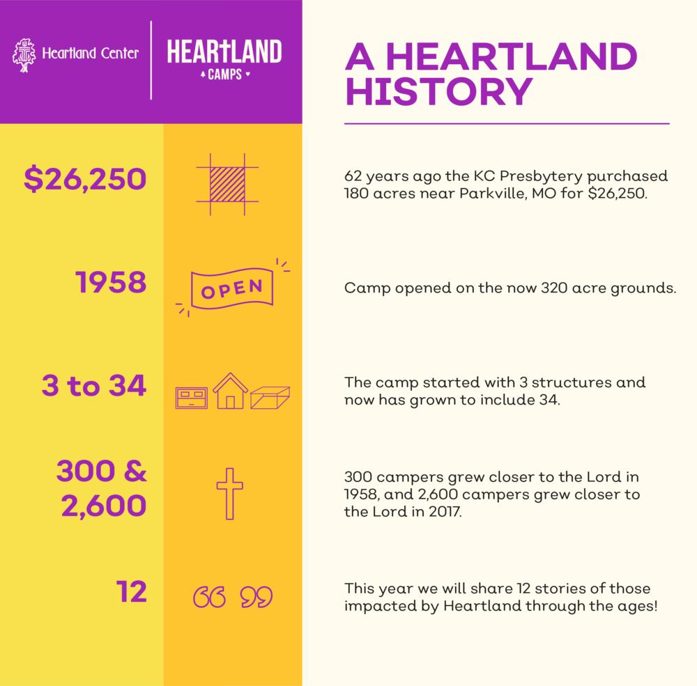 HeartlandCampsInfographic.png