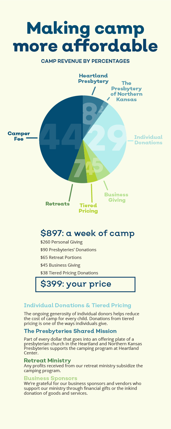 The Cost of Camp.jpeg