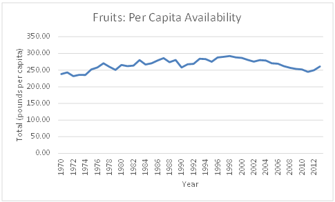 Figure 4.2 Trend of Fruits: Per Capita Availability in the US