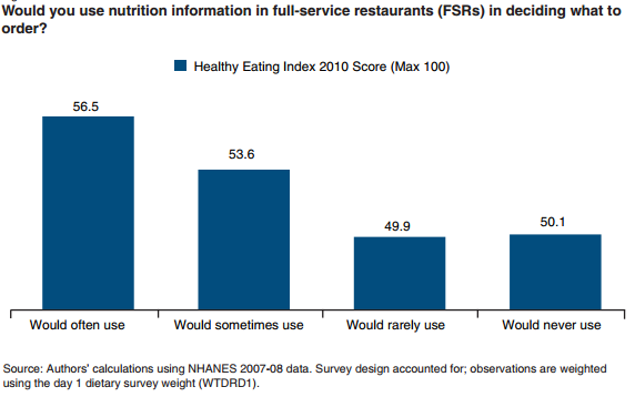 Figure 5.1 Survey of Who Would Use Nutrition Information in Full-Service Restaurants in Deciding What to Order