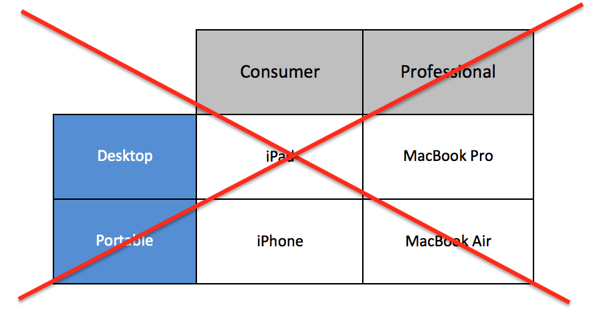 apple s action plan analysis Transcript of business plan of apple inc business plan of apple  main products  of apple competitor analysis (yu su) apple's main products.
