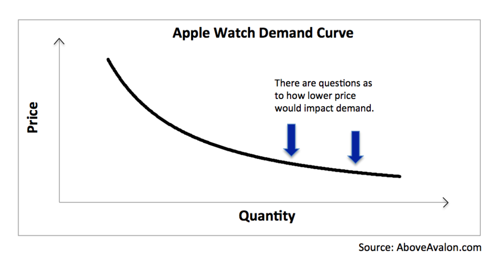 Above Avalon: Apple Watch Is Being Severely Underestimated
