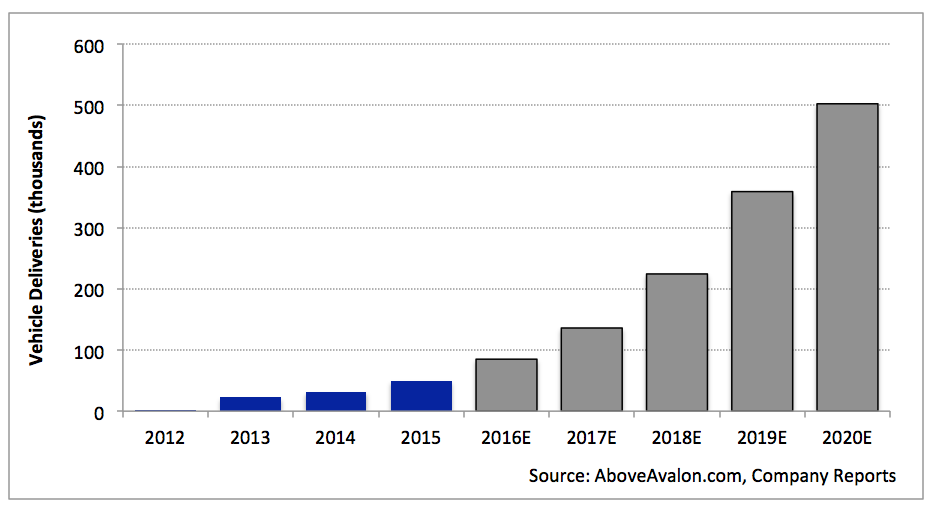 Note: Vehicle delivery estimates for 2016 and 2020 are from Tesla.