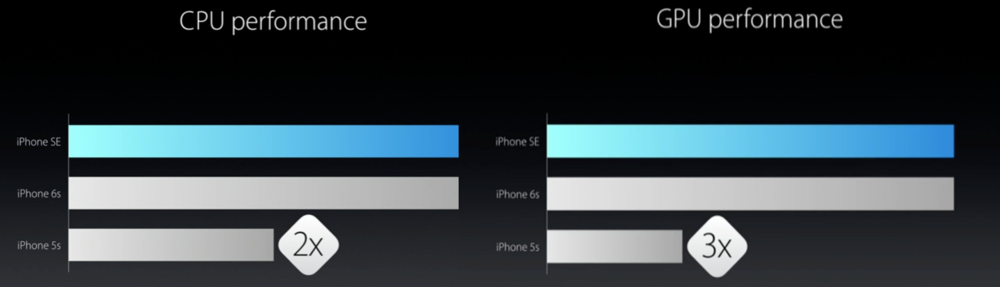 Apple spent most of the iPhone SE slides comparing the device to the iPhone 5s.