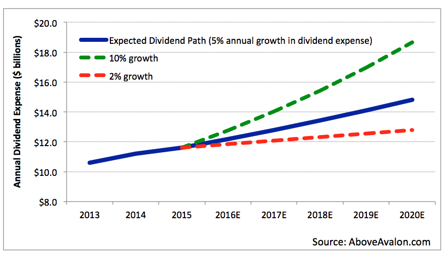 microsoft dividend yield history