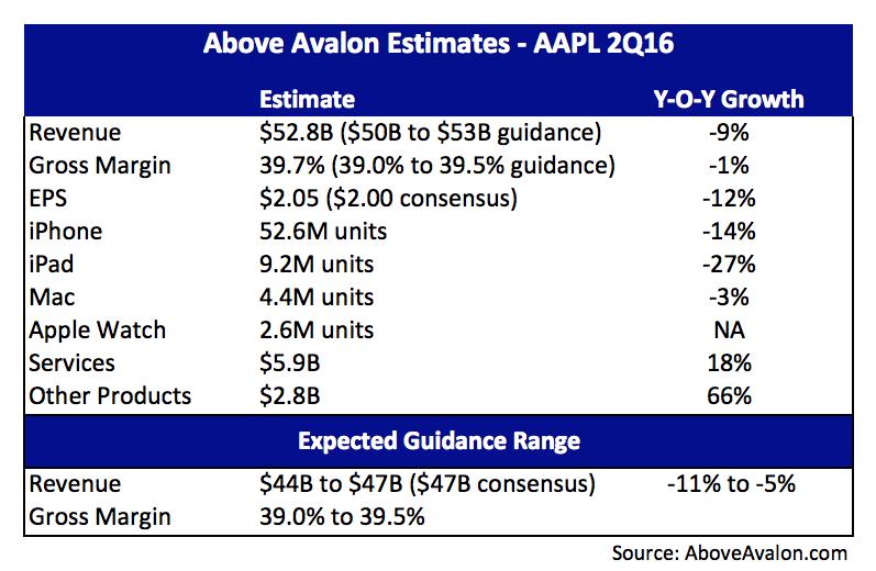 AAPL 2Q16 Earnings Expectation Meters