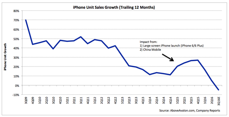 iPhone Unit Sales Growth (trailing 12 months)