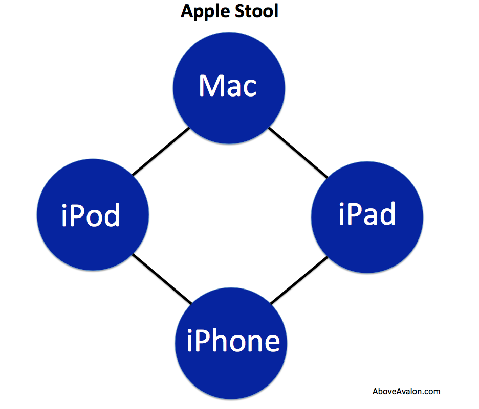 Above Avalon Wwdc Clues Hint At Apples Post Iphone Era