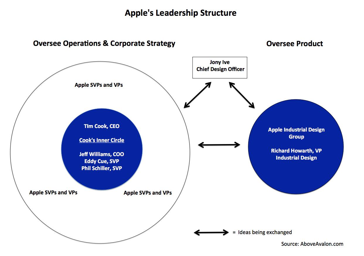 apple organisational culture