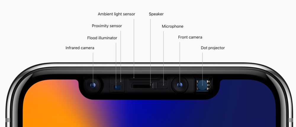 TrueDepth camera system in iPhone X.