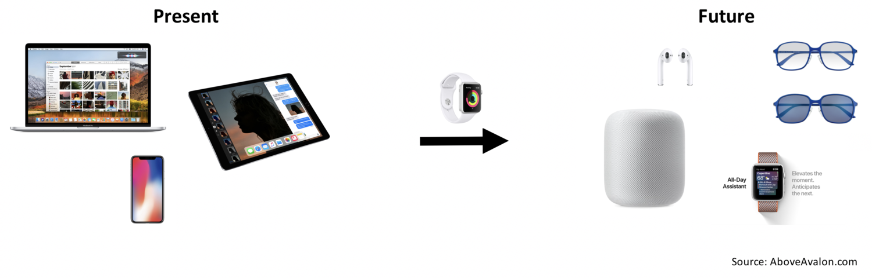 Скромный продукт Apple с перспективным будущим.
