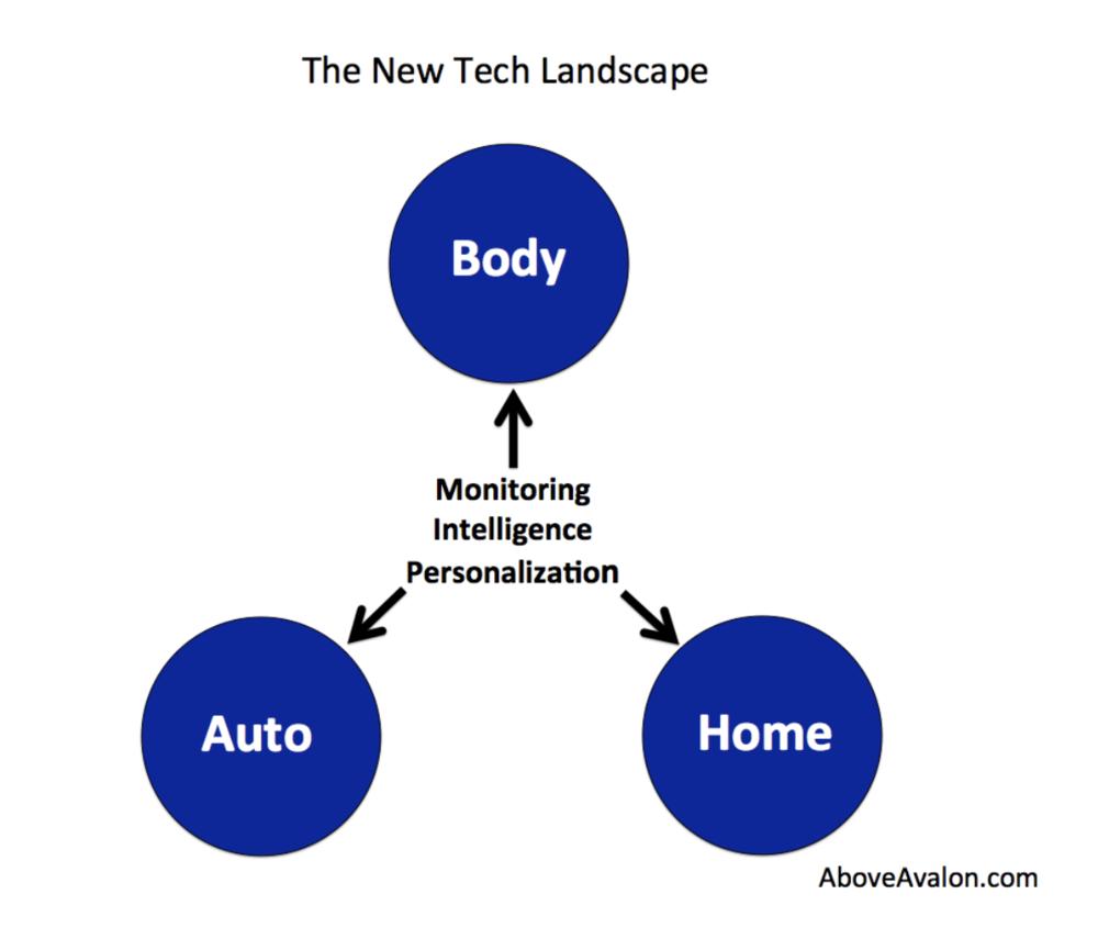 The New Tech Landscape