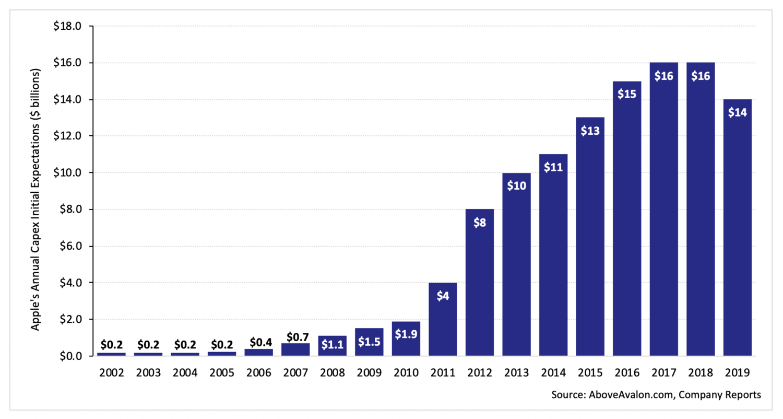著名分析师:苹果资本支出下降,与硬件产品的部署周期有关