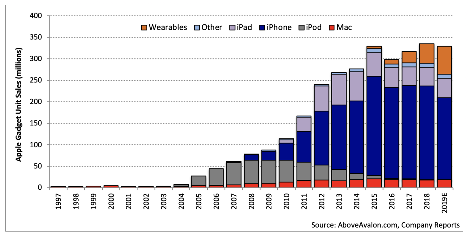 Techmeme: Apple's wearables, now at a $16B annual run rate