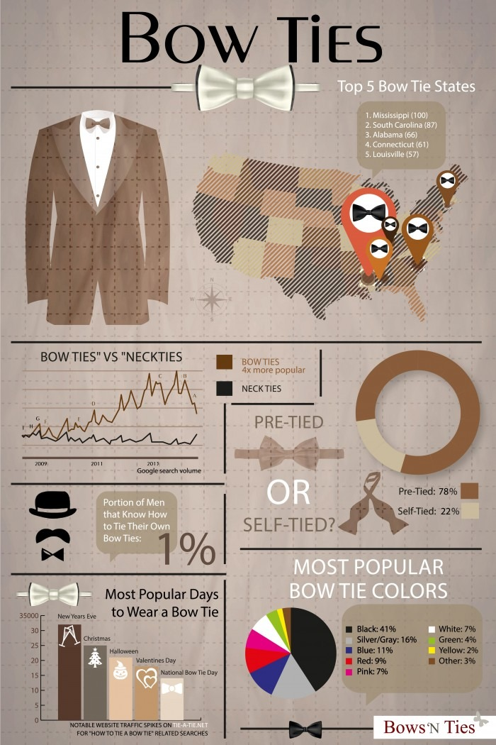 bows-n-ties :     Bow Tie Infographic (source:  BNT )