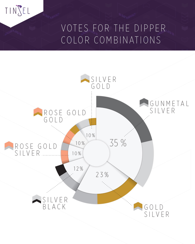 This pie chart shows which color combinations received the highest votes in our survey.