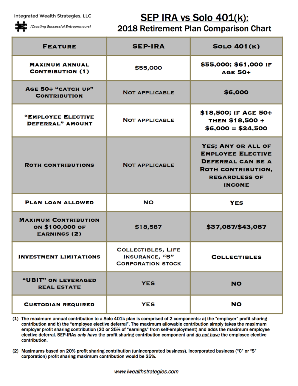 IWS - 2018  SEP vs Solo 401k Retirement plan comparison chart Squarespace v1.png