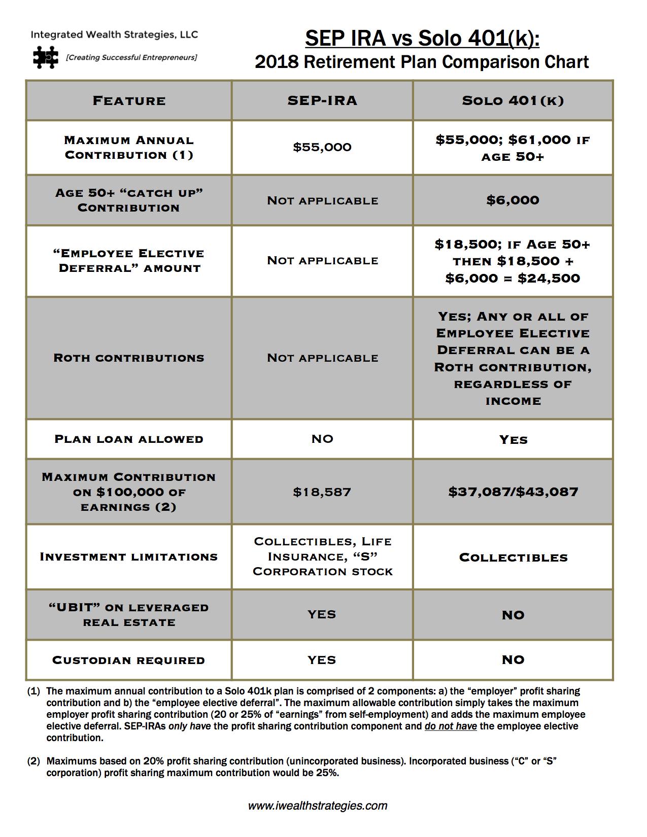 Iws 2018 Sep Vs Solo 401k Retirement Plan Comparison Chart Square E V1 Png