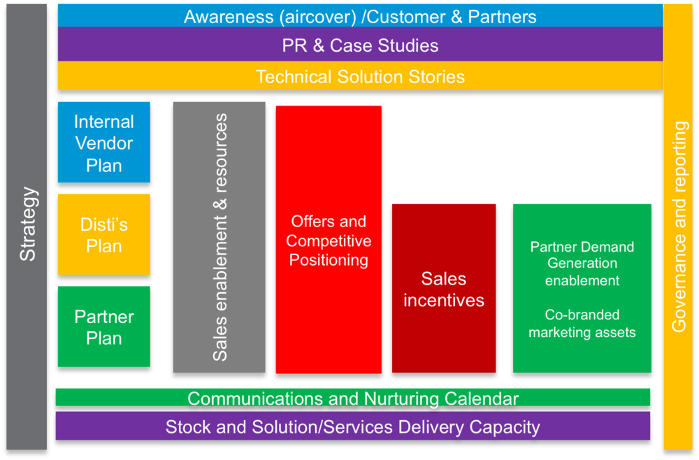integrated partner campaign model