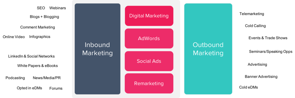 aamplify inbound & outbound marketing