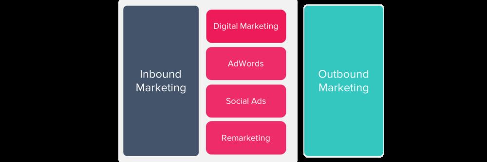 aamplify inbound & outbound marketing