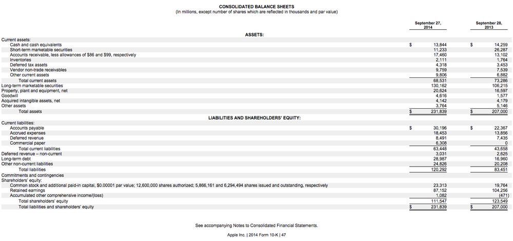 Balance Sheet 資產負債表