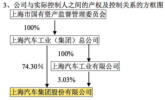上汽集團2013年年報