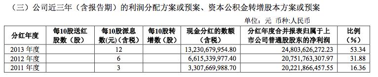 上汽集團,2013年年報