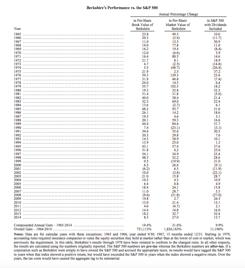 Berkshire Hathaway 2014 Annual Letter to Shareholder