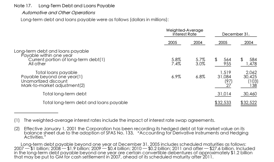 Automotive Debt