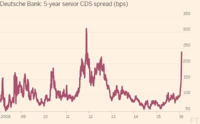 FT: Investors flock to CDS amid fear over banks' bonds (2016-02-09)