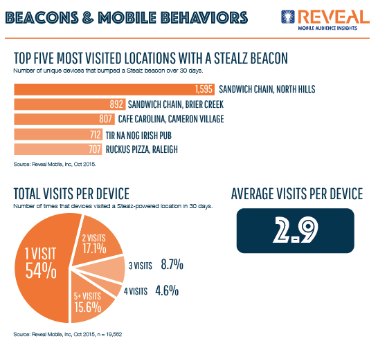 A Completely Different Beacon Case Study