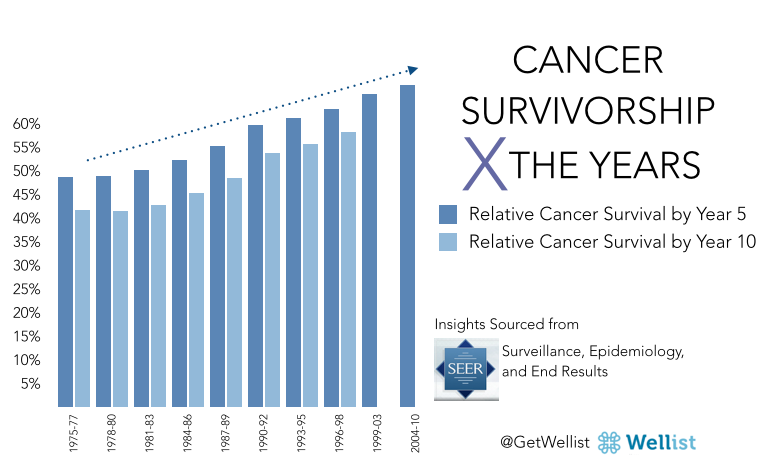 Figure 1: Relative Overall 5 and 10 year Cancer Survival Rates*