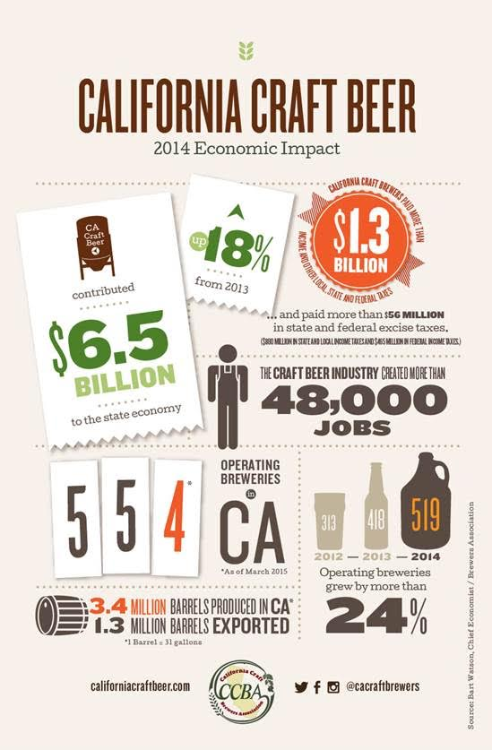 The CCBA recently released the California craft beer industry's contribution to the state economy, which has increased by 18% over the past year. This growth is more than any other state in the nation. I've included an infographic you can use below, if interested.