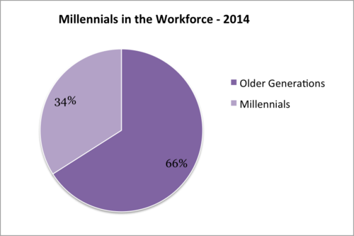 millennial+workplace+-+2012.v2.png