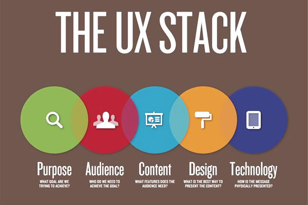 ux-stack