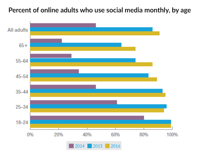 Percent of online adults who use social media monthly, by age