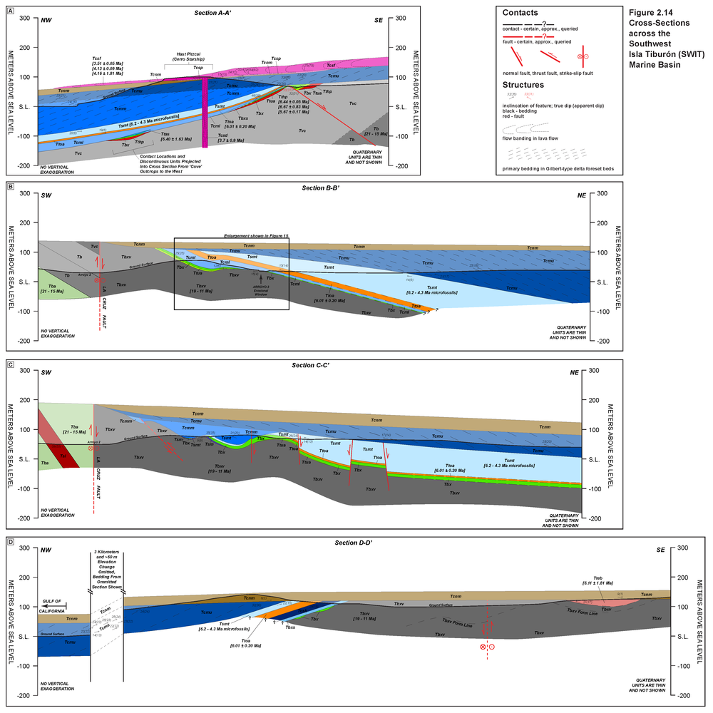 Bennett_Supplemental Figure 2-14_SW Isla Tiburon cross sections.png
