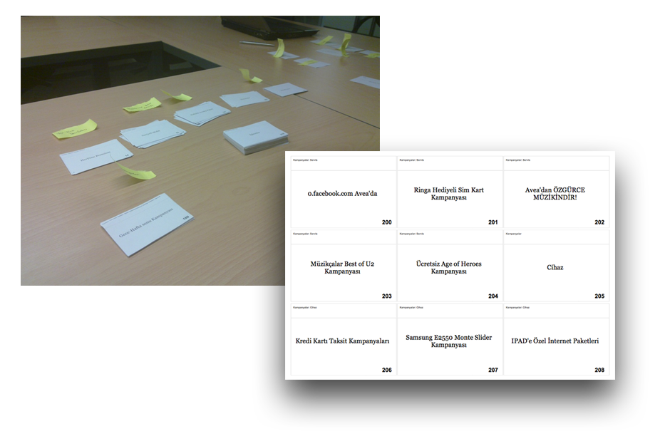 Utilized a card sorting activity with 400 index cards between ten participants in two sessions (open and closed sort).