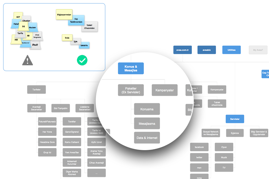 We quickly developed a labeling guideline and  high level sitemap according to our findings.