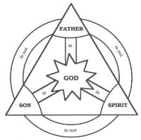 Figure 1: The Christian Trinity and God