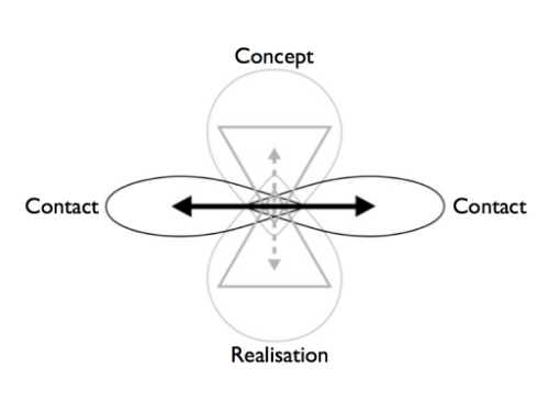 Figure 35:  ECOintention Levels (Andeweg 2016)