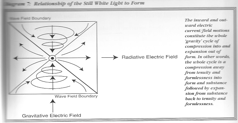 Figure 17: Walter Russell on electric field motions