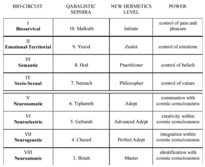 Table 3.  Timothy Leary's Eight-Circuit Brain Model In the New Hermetics 2.  Retrieved from  http://www.newhermetics.com/8circut.shtml .