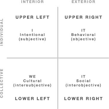 Aha Integral Coaching 4 Quadrants